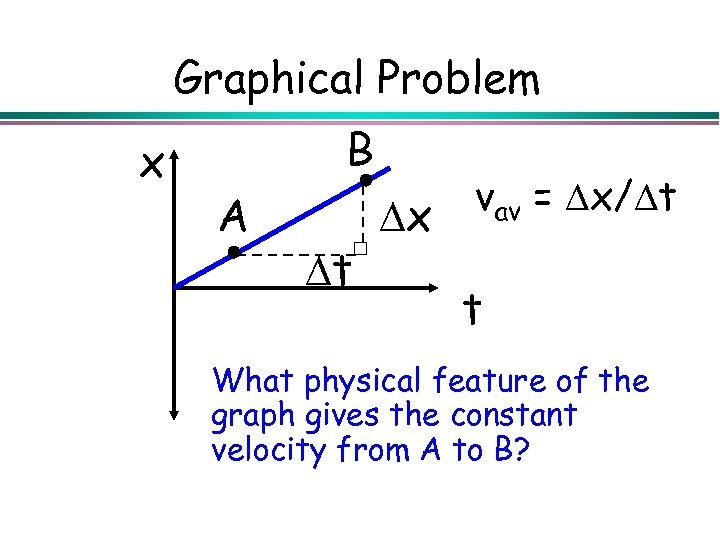 Graphical Problem x B A x t vav = x/ t t What physical