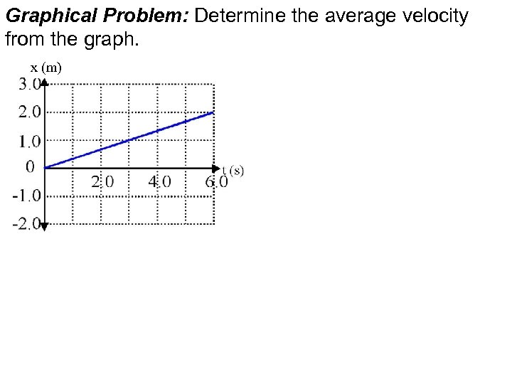 Graphical Problem: Determine the average velocity from the graph. x (m)