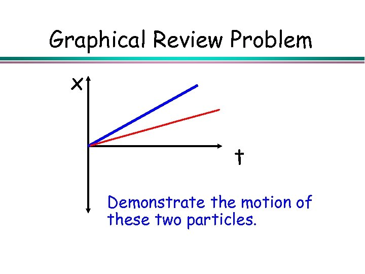 Graphical Review Problem x t Demonstrate the motion of these two particles.