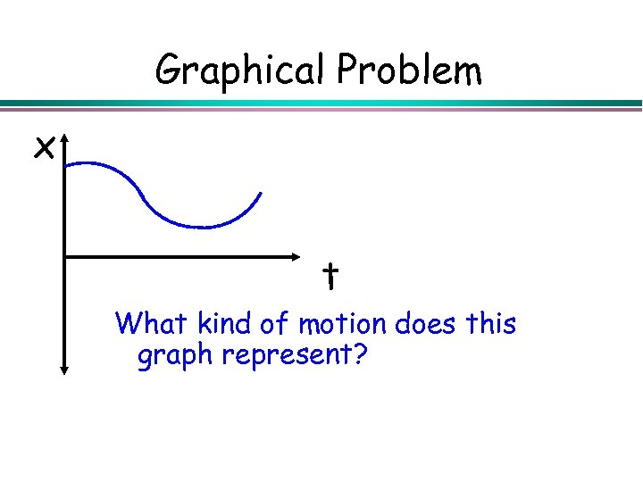 Graphical Problem x t What kind of motion does this graph represent?
