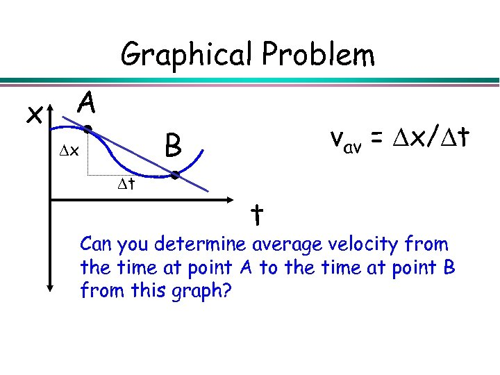 Graphical Problem x A vav = x/ t B x t t Can you