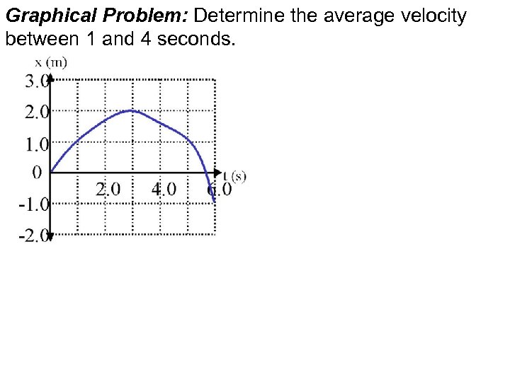 Graphical Problem: Determine the average velocity between 1 and 4 seconds.