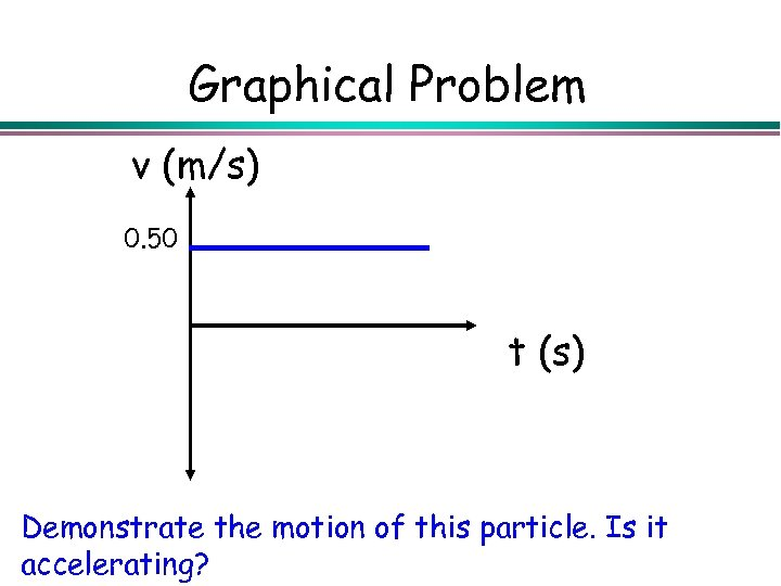 Graphical Problem v (m/s) 0. 50 t (s) Demonstrate the motion of this particle.
