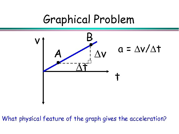 Graphical Problem v B A v t a = v/ t t What physical