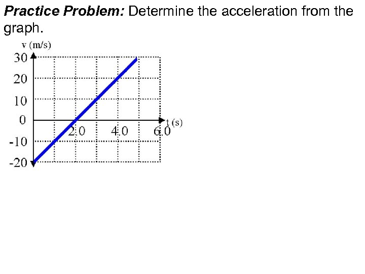 Practice Problem: Determine the acceleration from the graph.