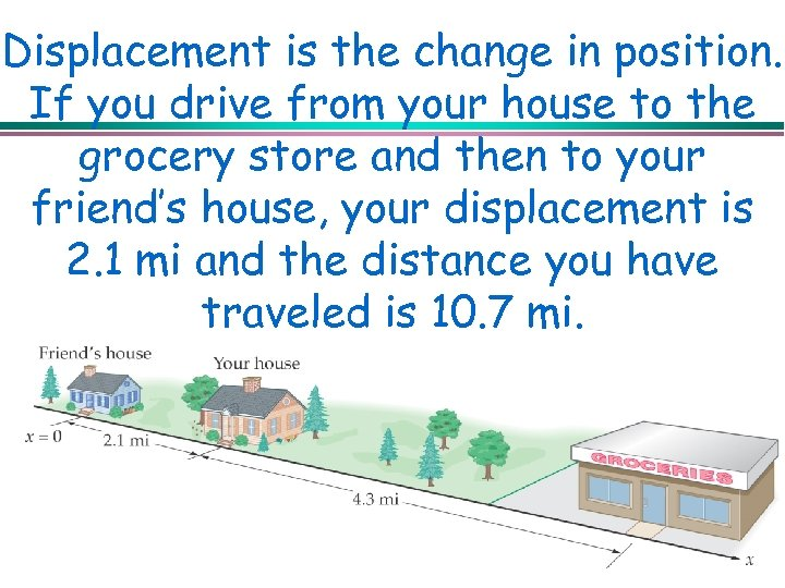 Displacement is the change in position. If you drive from your house to the