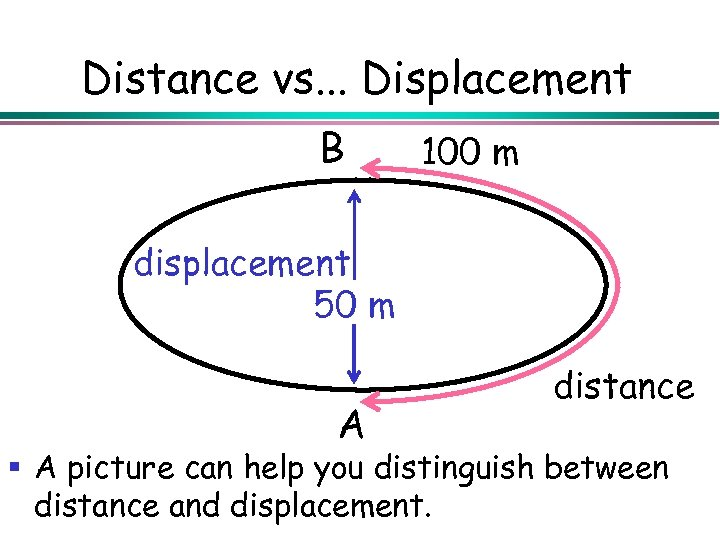 Distance vs. . . Displacement B 100 m displacement 50 m A distance §