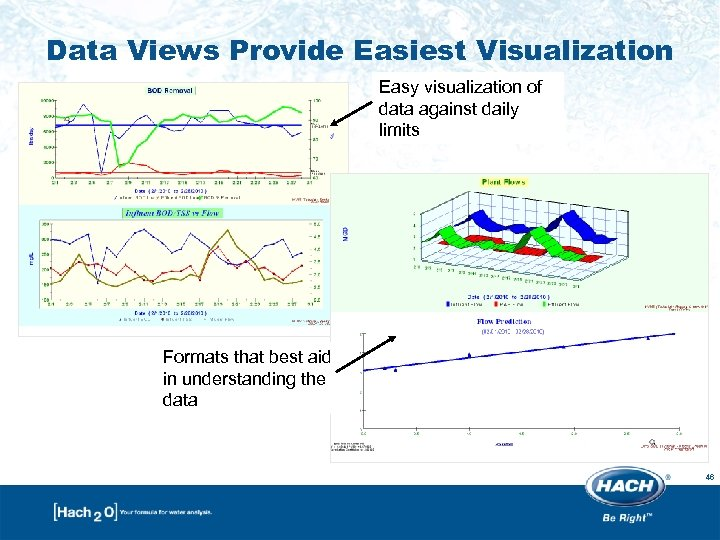 Data Views Provide Easiest Visualization Easy visualization of data against daily limits Formats that