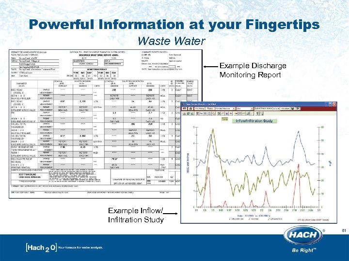 Powerful Information at your Fingertips Waste Water Example Discharge Monitoring Report Example Inflow/ Infiltration