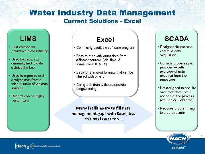 Water Industry Data Management Current Solutions - Excel LIMS Excel • First created for