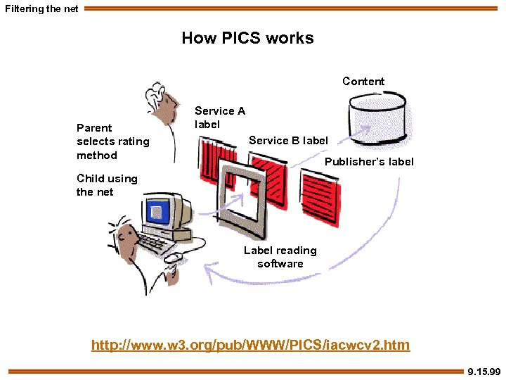Filtering the net How PICS works Content Parent selects rating method Service A label