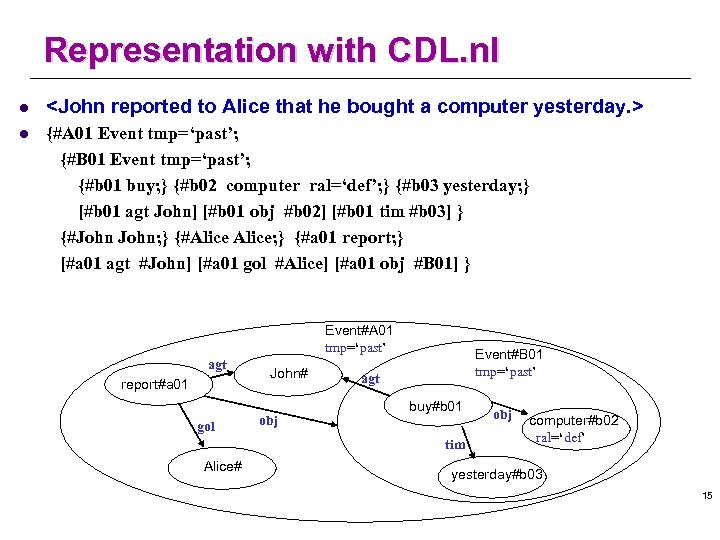 Representation with CDL. nl l <John reported to Alice that he bought a computer