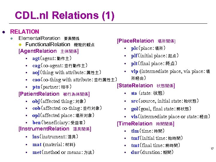 CDL. nl Relations (1) l RELATION l Elemental. Reration 要素関係 [Place. Relation 場所関係] Functional. Relation 機能的観点 §