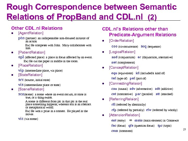 Rough Correspondence between Semantic Relations of Prop. Band CDL. nl (2) Other CDL. nl