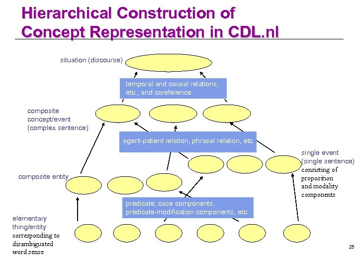 Hierarchical Construction of Concept Representation in CDL. nl situation (discourse) temporal and causal relations,