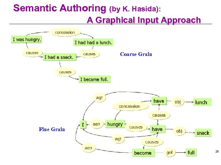 Semantic Authoring (by K. Hasida): A Graphical Input Approach Coarse Grain Fine Grain 28