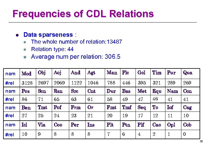 Frequencies of CDL Relations l Data sparseness : l The whole number of relation: