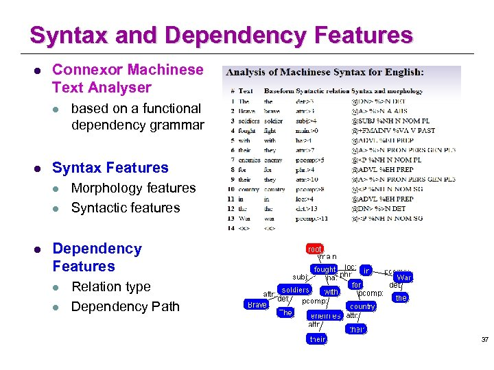 Syntax and Dependency Features l Connexor Machinese Text Analyser l l Syntax Features l