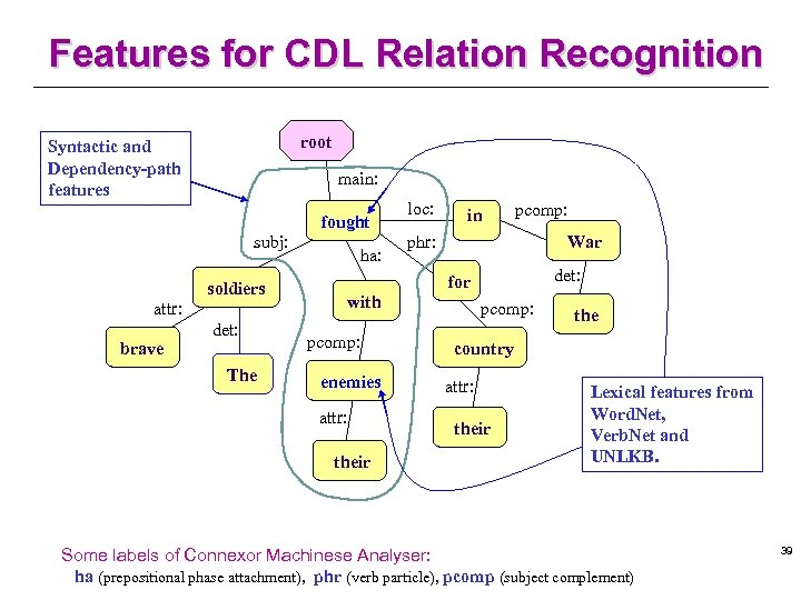Features for CDL Relation Recognition root Syntactic and Dependency-path features main: fought subj: soldiers