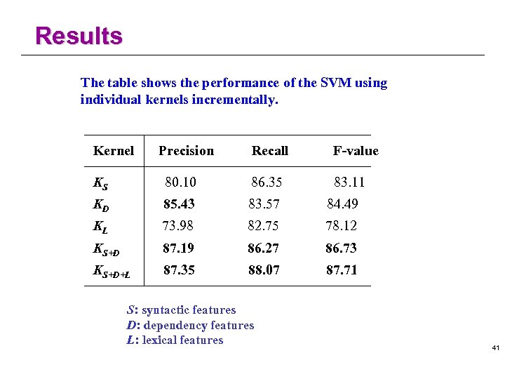 Results The table shows the performance of the SVM using individual kernels incrementally. Kernel