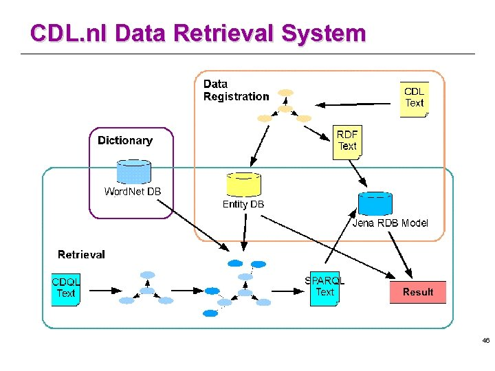 CDL. nl Data Retrieval System 46