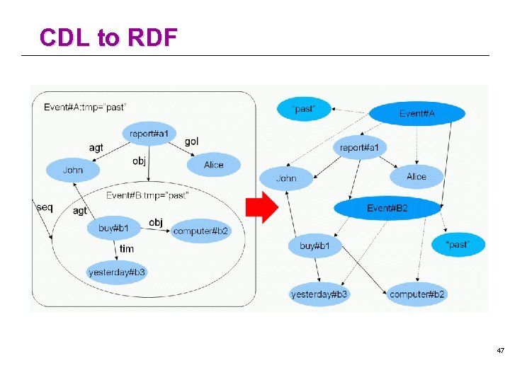 CDL to RDF 47