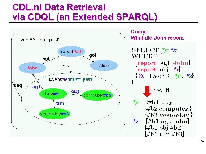 CDL. nl Data Retrieval via CDQL (an Extended SPARQL) Query: : What did John