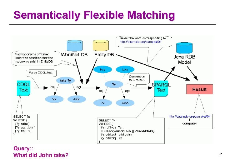 Semantically Flexible Matching Query: : What did John take? 51