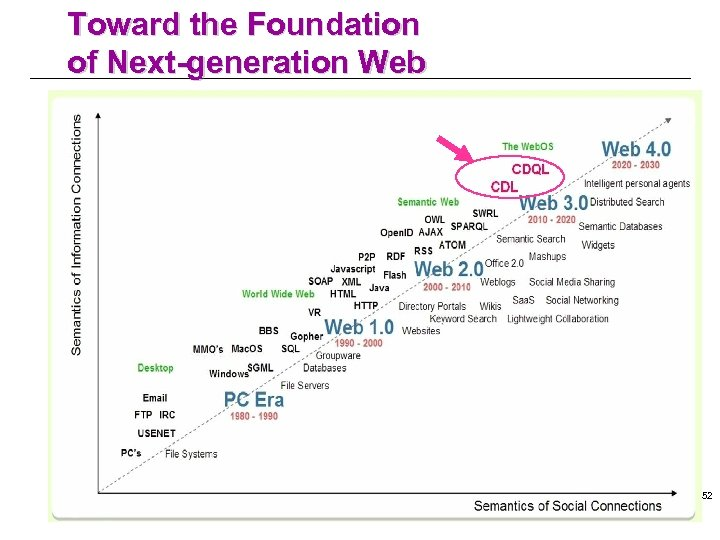 Toward the Foundation of Next-generation Web 52