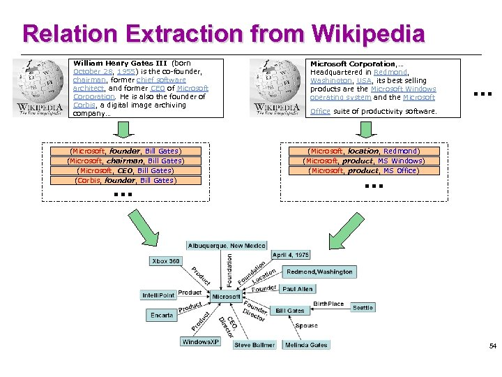 Relation Extraction from Wikipedia William Henry Gates III (born October 28, 1955) is the co-founder,