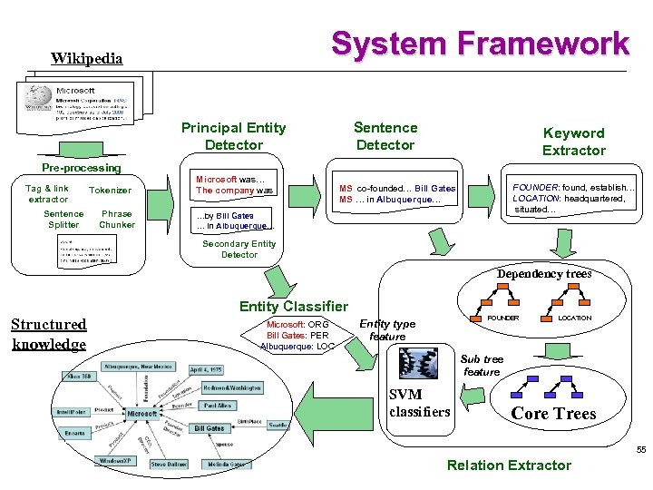 System Framework Wikipedia Principal Entity Detector Sentence Detector Keyword Extractor Pre-processing Tag & link