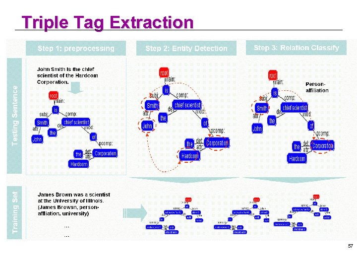 Triple Tag Extraction 57