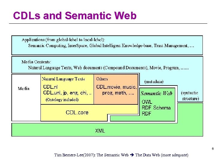 CDLs and Semantic Web 6 Tim Berners-Lee(2007): The Semantic Web The Data Web (more