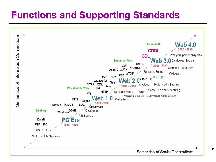 Functions and Supporting Standards 8
