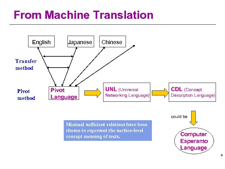 From Machine Translation English Japanese Chinese Transfer method Pivot Language UNL (Universal CDL (Concept