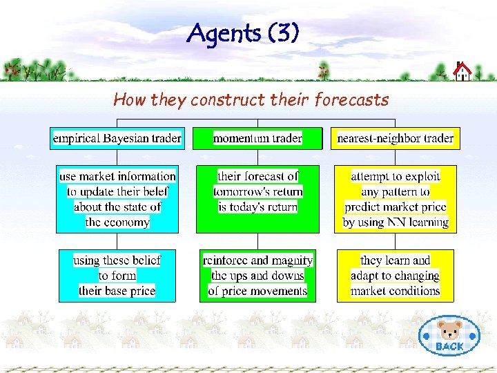 Agents (3) How they construct their forecasts