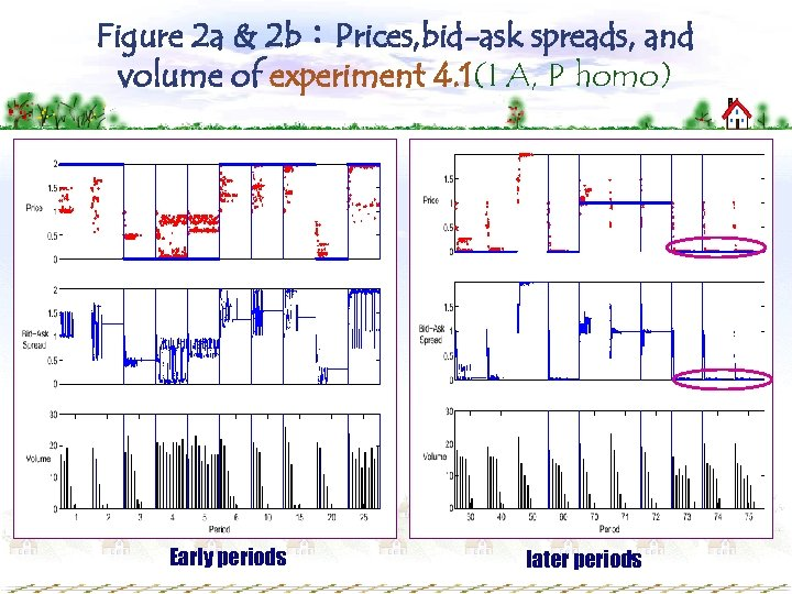 Figure 2 a & 2 b:Prices, bid-ask spreads, and volume of experiment 4. 1(I