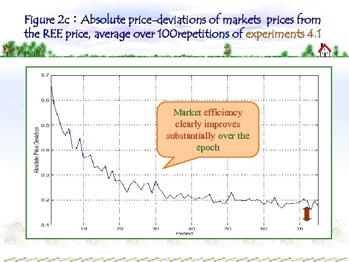 Figure 2 c:Absolute price-deviations of markets prices from the REE price, average over 100