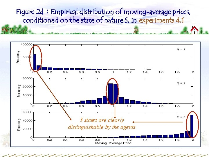 Figure 2 d:Empirical distribution of moving-average prices, conditioned on the state of nature S,