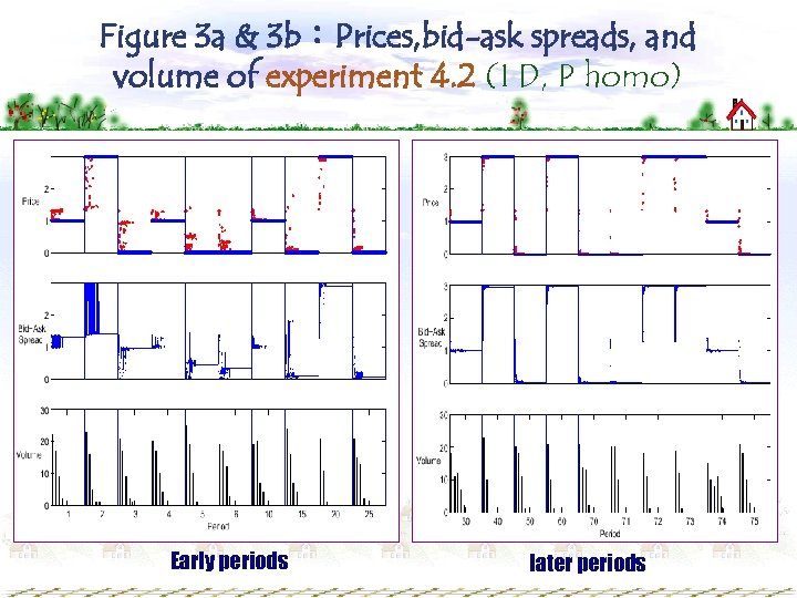 Figure 3 a & 3 b:Prices, bid-ask spreads, and volume of experiment 4. 2