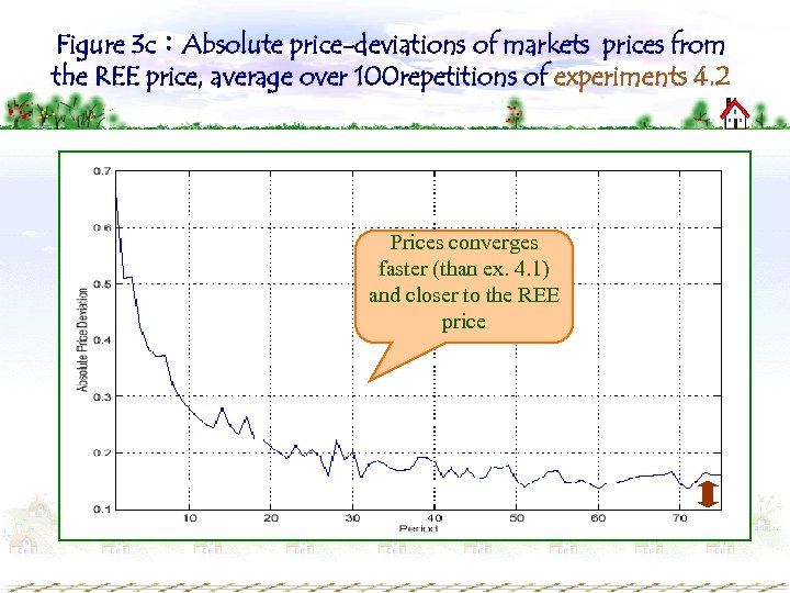 Figure 3 c:Absolute price-deviations of markets prices from the REE price, average over 100