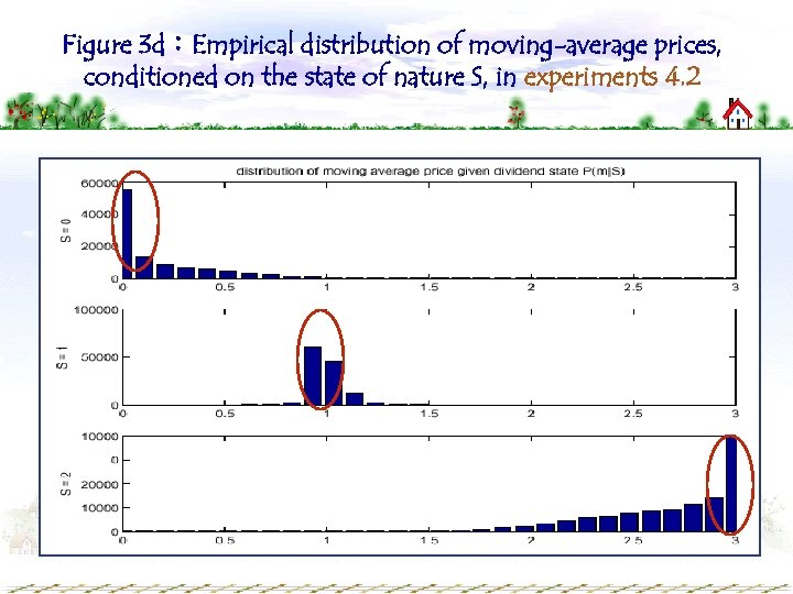 Figure 3 d:Empirical distribution of moving-average prices, conditioned on the state of nature S,