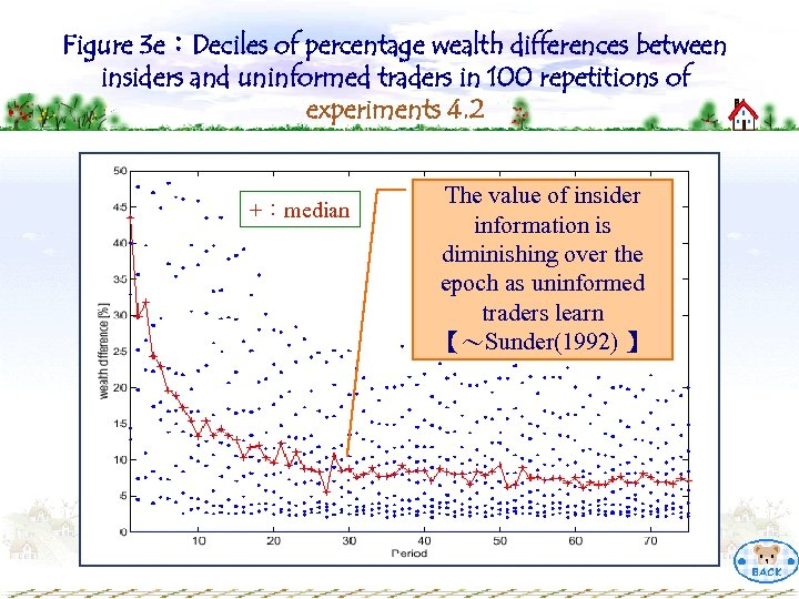 Figure 3 e:Deciles of percentage wealth differences between insiders and uninformed traders in 100