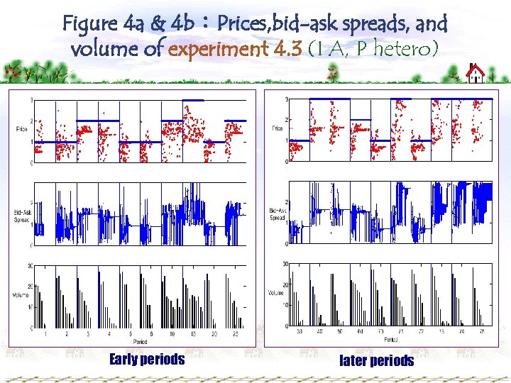 Figure 4 a & 4 b:Prices, bid-ask spreads, and volume of experiment 4. 3