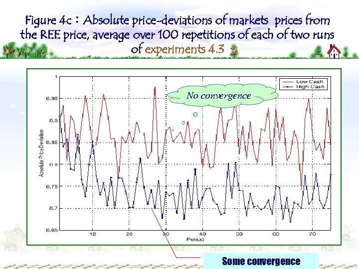 Figure 4 c:Absolute price-deviations of markets prices from the REE price, average over 100