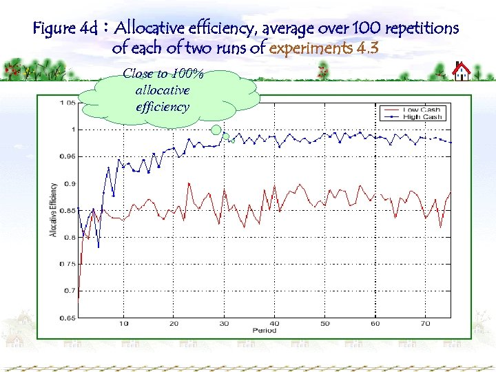 Figure 4 d:Allocative efficiency, average over 100 repetitions of each of two runs of