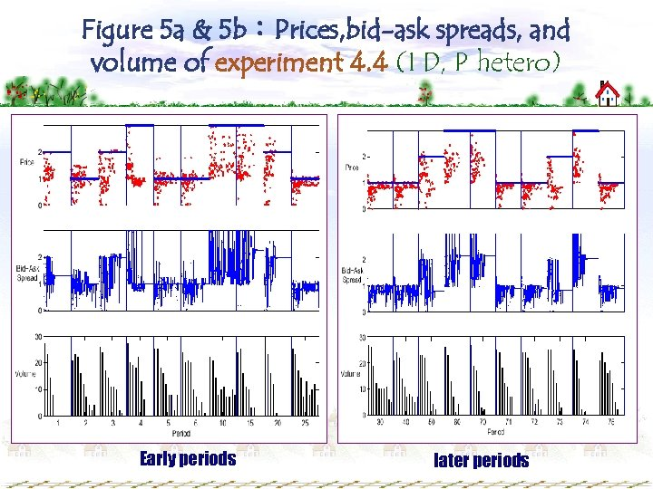 Figure 5 a & 5 b:Prices, bid-ask spreads, and volume of experiment 4. 4