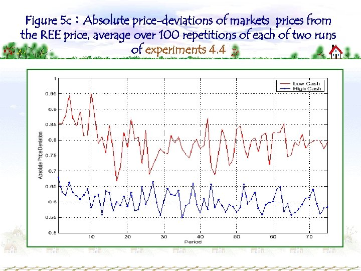 Figure 5 c:Absolute price-deviations of markets prices from the REE price, average over 100