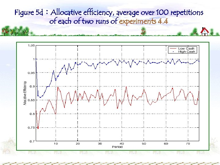 Figure 5 d:Allocative efficiency, average over 100 repetitions of each of two runs of