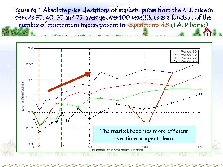 Figure 6 a:Absolute price-deviations of markets prices from the REE price in periods 30,